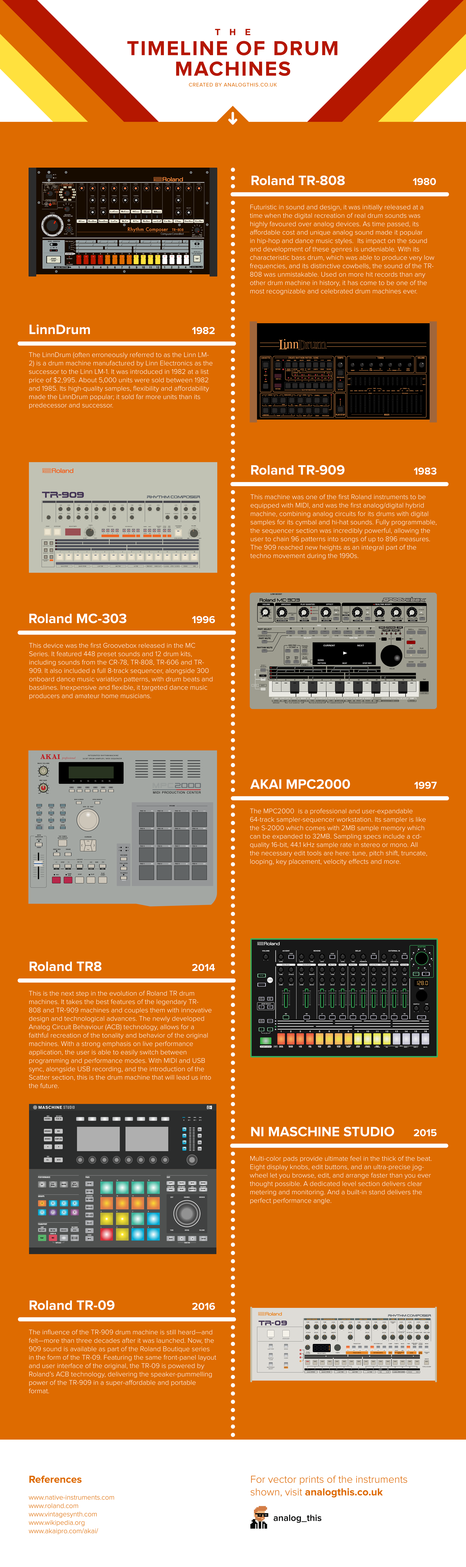 The-time-line-of-drum-machines